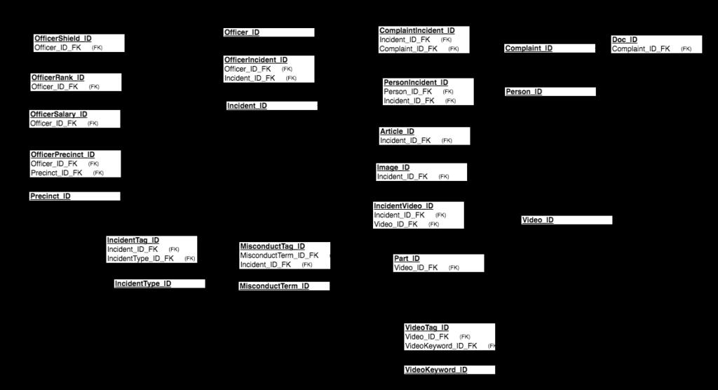 schema diagram with keys only