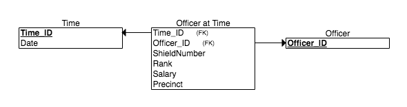 Officer at Time table