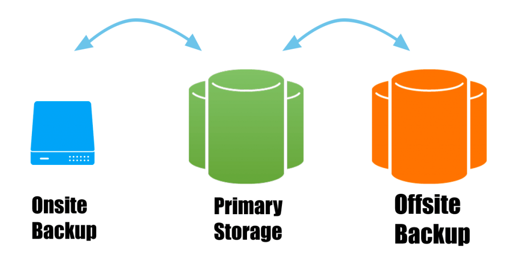 Diagram showing onsite and offsite backup
